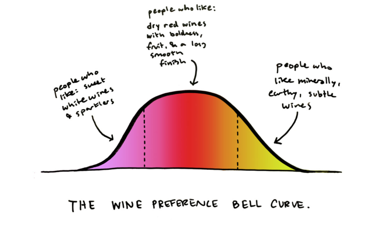 Learn to Taste by Taking Better Wine Tasting Notes