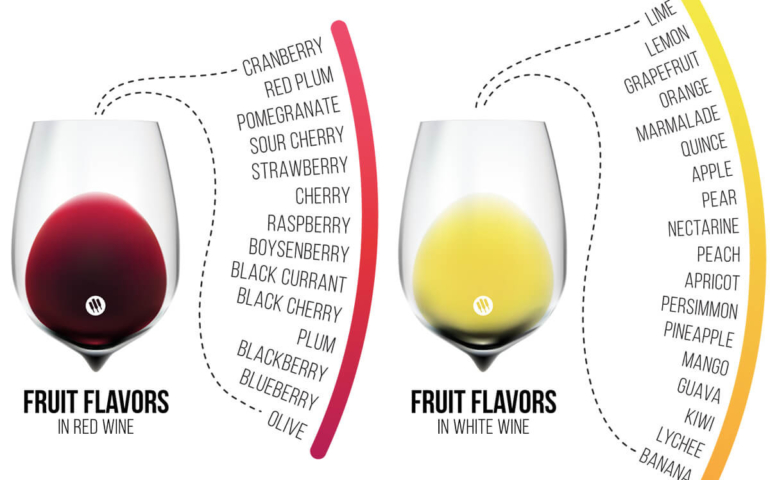 Wine Flavors: What's Right? What's Wrong?